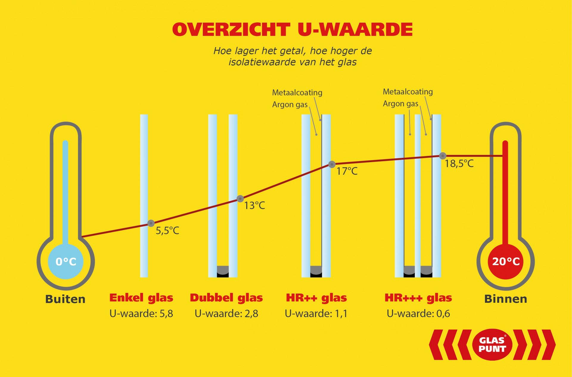 U-waarde van glas betekenis